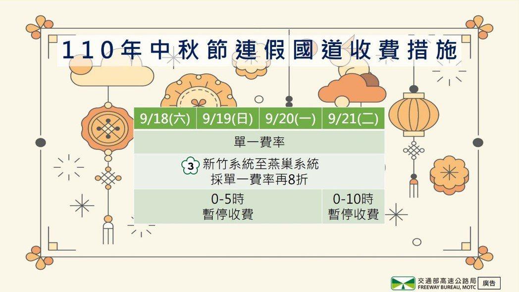 中秋節連續假期國道收費措施圖。 圖/高公局提供