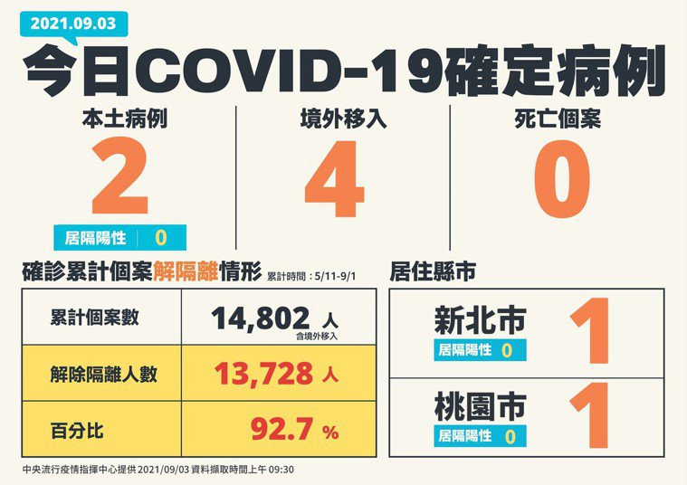 國內新增6例COVID-19確定病例,分別為2例本土及4例境外移入,另確診個案中...