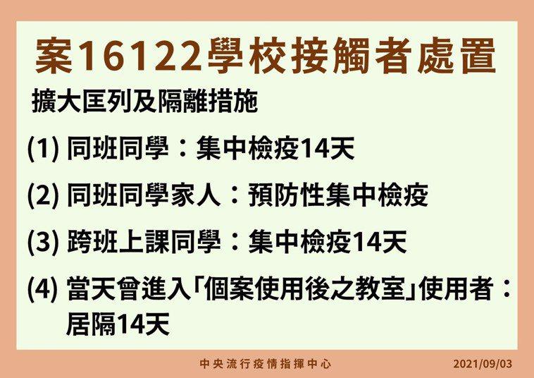 指揮中心公布案16122染疫的同校學生、家長防疫作為。圖/指揮中心提供