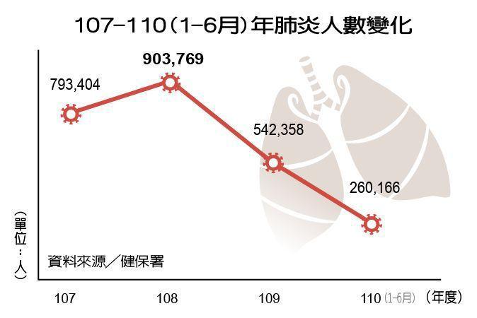 107-110(1-6月)年肺炎人數變化 製表/元氣周報