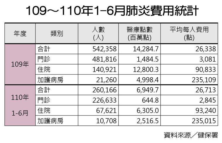 109~110年1-6月肺炎費用統計 製表/元氣周報