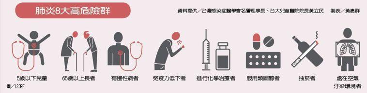 肺炎8大高危險群 製表/元氣周報 圖/123RF