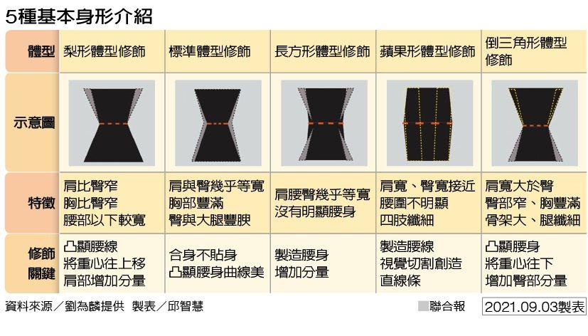 5種基本身形介紹 製表/邱智慧