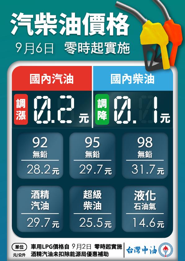 明(6)日凌晨零時起汽油價格調漲0.2元、柴油價格調降0.1元,參考零售價格分別...
