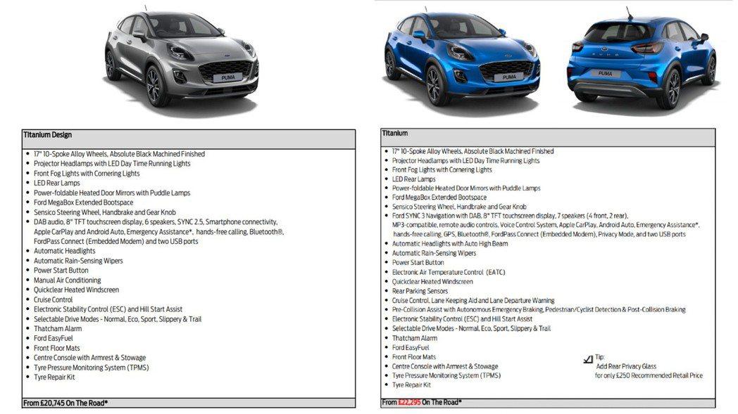 Puma新增ST-Line Design車型。 摘自carscoops.com