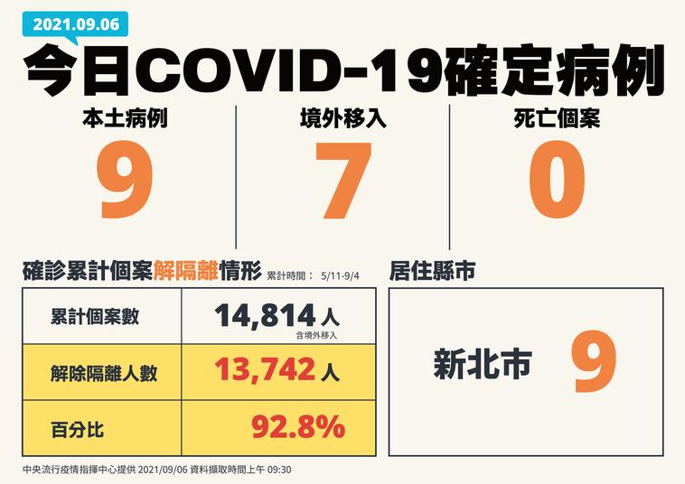 圖/中央流行疫情指揮中心提供 本土+9 境外+7