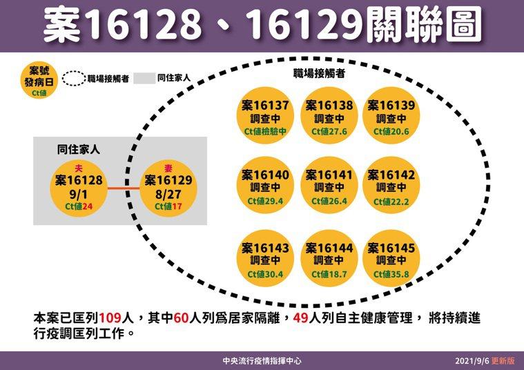 16128個案關聯圖 圖/指揮中心提供