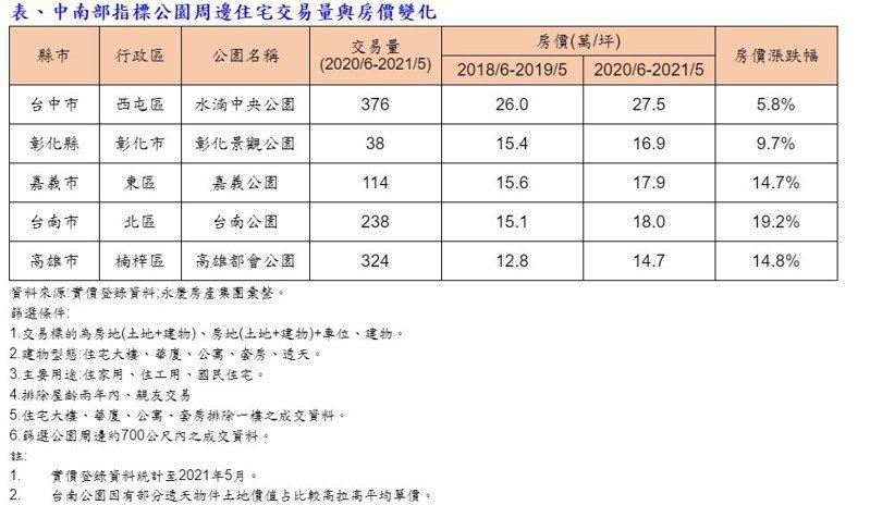 中南部指標公園周邊住宅交易量與房價變化。(永慶房產集團/提供)