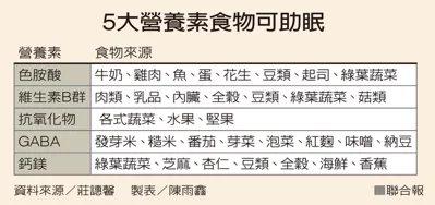 5大營養素食物可助眠  製表/陳雨鑫