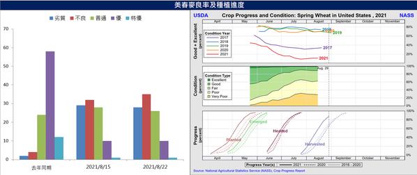 資料來源:統一期貨整理