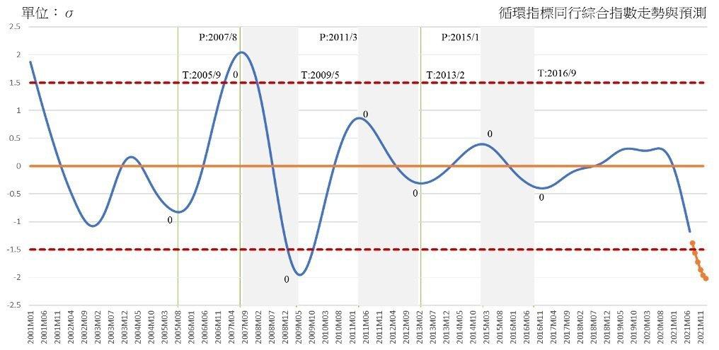 商研院今(7)日發布最新一期「台灣商業服務業景氣循環分析預測」,商研院示警指出,...