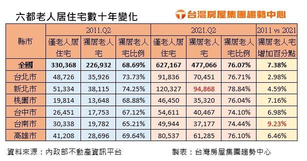 六都老人居住宅數十年變化(台灣房屋集團趨勢中心/提供)