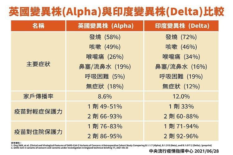 英國株(Alpha)變異株與印度(Delta)變異株比較 圖/常春月刊提供