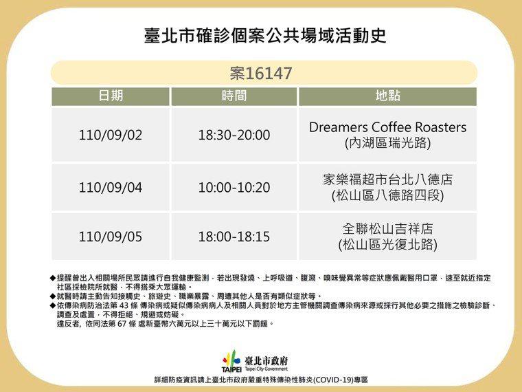 台北市今公布1例確診者足跡,涉及場域包含內科咖啡店、松山區全聯及家樂福。圖/北市...