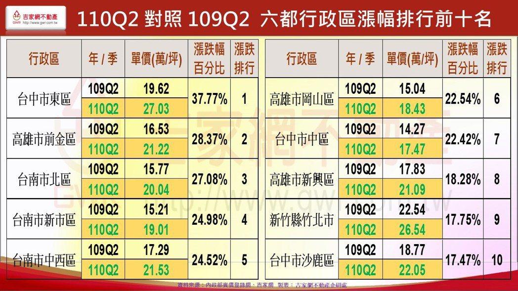 2021年第2季對照2020年第2季六都行政區漲幅前十名。 圖/吉家網不動產企研...