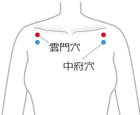 揉按肺經的「雲門穴」和「中府穴」,有助排出體內濁氣,調理中氣不足,可預防心絞痛、改善咳喘狀況。圖╱吳明珠提供