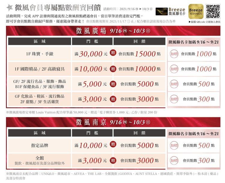 微風廣場、微風南京周年慶,微風會員專屬點數回饋。圖/微風提供
