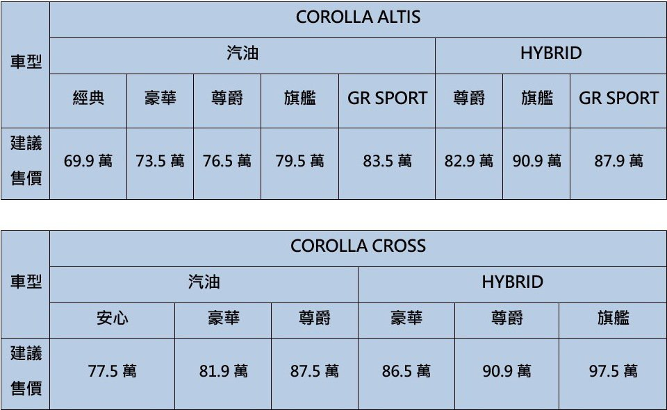 2022年式TOYOTA Corolla Altis及Corolla Cross...