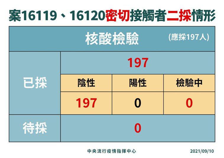 案16119、16120接觸者二採情形。圖/指揮中心提供