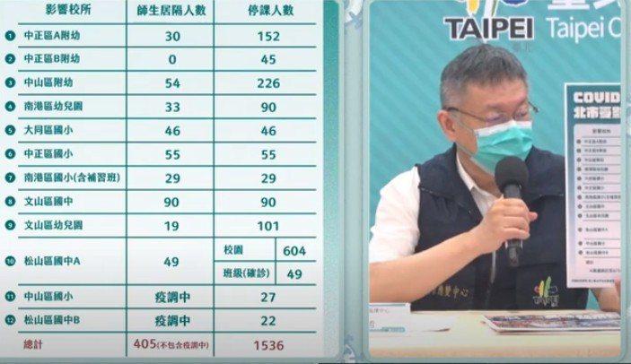 台北市長柯文哲下午舉行防疫記者會。 圖/報系資料照