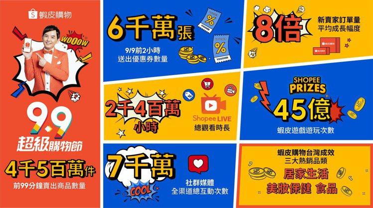 蝦皮購物「9.9超級購物節」開跑99分鐘台灣及東南亞賣出4千5百萬件商品,台灣蝦...