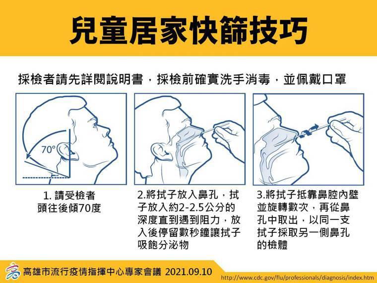 高醫李敏生主任提醒,兒童快篩時,拭紙伸入到受到阻礙就可以停止。記者王昭月/翻攝
