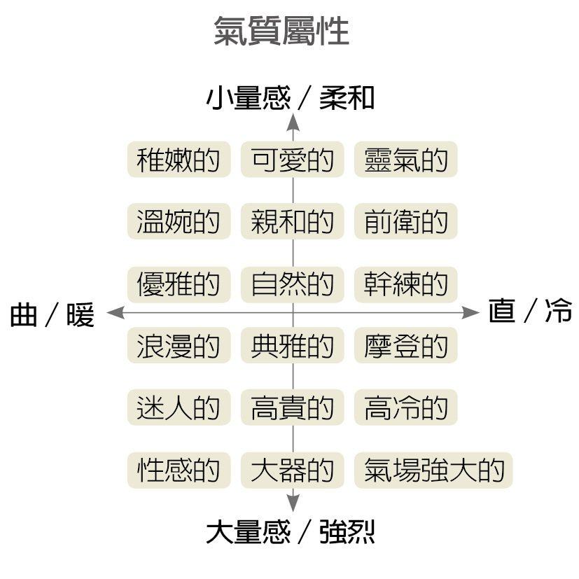 氣質屬性 資料來源/劉為麟