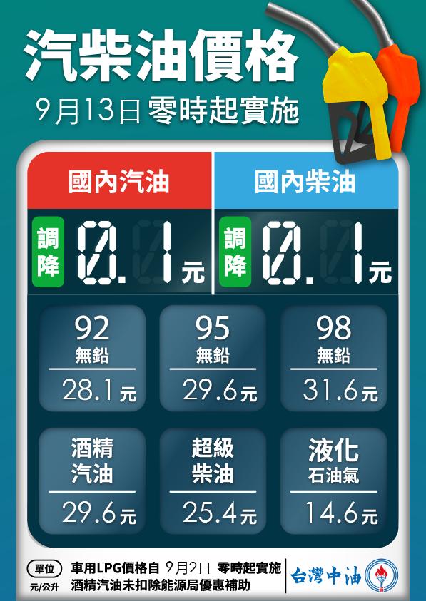 台灣中油公司自明(13)日凌晨零時起汽、柴油價格各調降0.1元,參考零售價格分別...