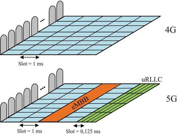 圖5 : 5G NR中無線電資源的靈活使用。(source:Cybersecurity Partner、智動化整理)
