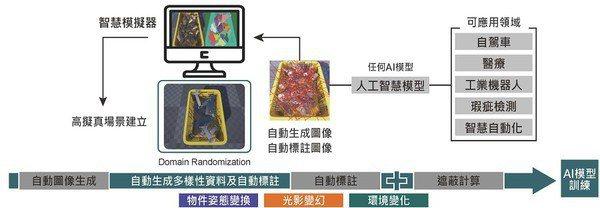 圖3 : FOVision_AI工具架構圖。(source:工研院機械所)