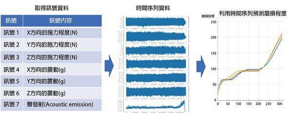圖1 : 從機床設備獲取的訊號數據和切削刀具的磨損量,可以預測刀具的磨損量。(source:MISUMI;智動化整理)