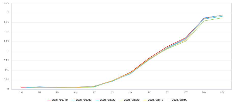 最近5週中每週五的美國公債殖利率曲線圖相比。 (圖/OANDA提供)