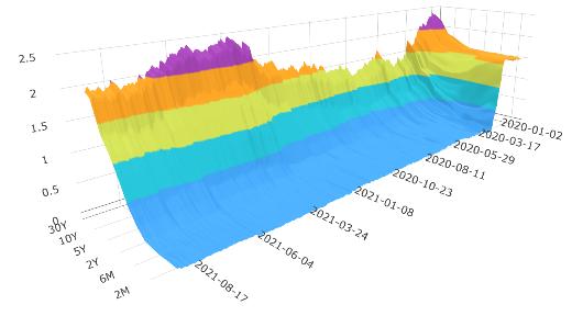 美國公債殖利率曲線圖的變化(3D圖)。 (圖/OANDA提供)
