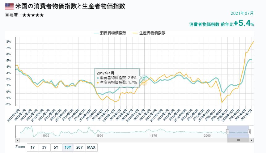 美國生產者物價指數的變化。 (圖/OANDA提供)