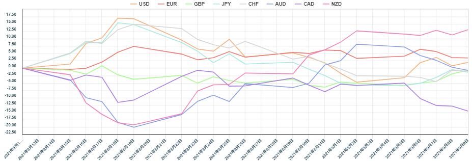 上週主要8種貨幣對的相對貨幣強弱圖2。 (圖/OANDA提供)