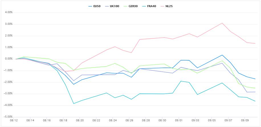 歐洲股市CFD。 (圖/OANDA提供)