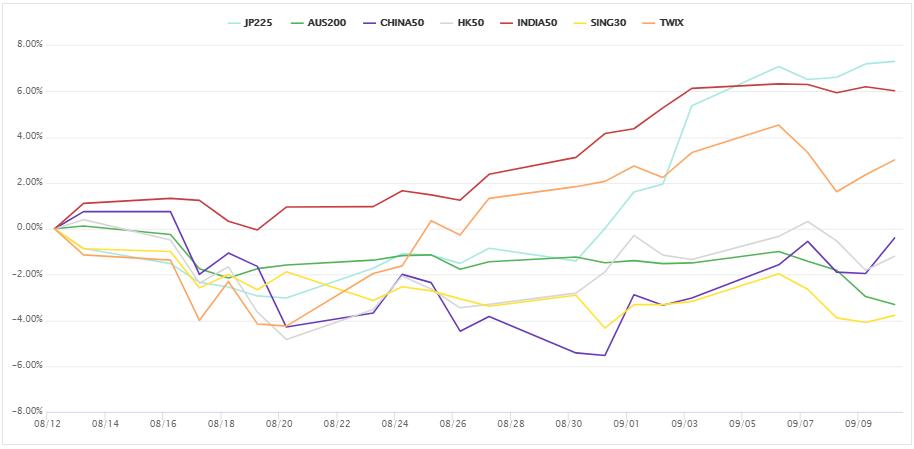 上週的亞洲、大洋洲股指CFD。 (圖/OANDA提供)