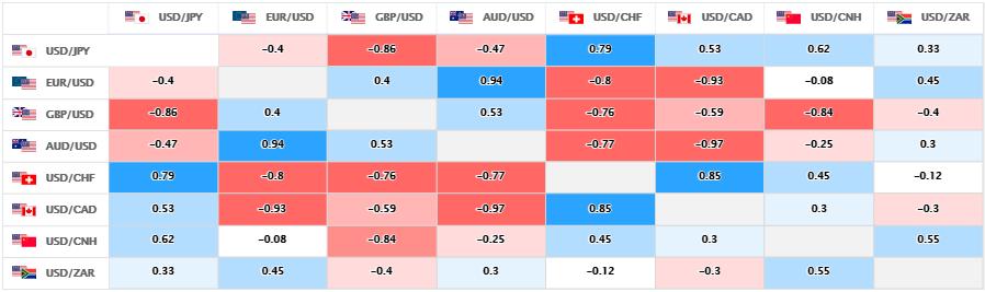 上週的主要美元直盤貨幣對的相關性。 (圖/OANDA提供)