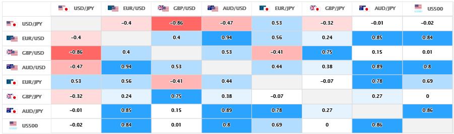上週的主要金融產品和美國股指的相關性。 (圖/OANDA提供)