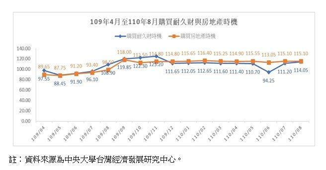 2020年4月至2021年8月購買耐久財與房地產時機。(資料來源/中央大學台經中...