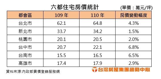 六都住宅房價統計。(台灣房屋集團趨勢中心/提供)