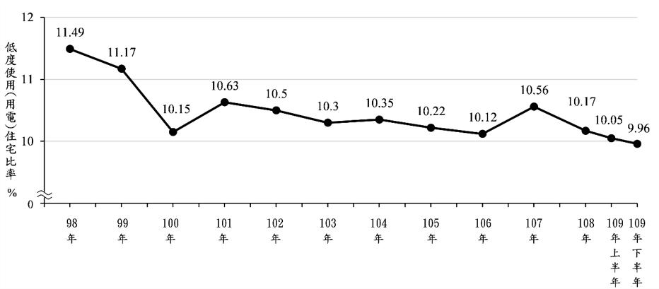內政部今(13)日發布2020年下半年低度使用住宅(俗稱空屋)統計,全台空屋率9...