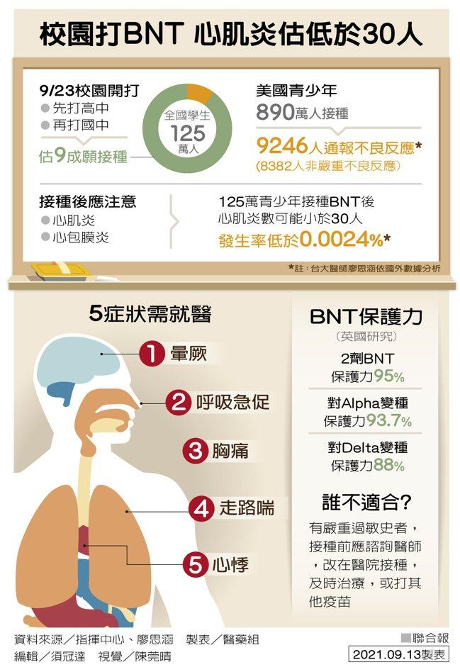 校園打BNT 心肌炎估低於30人 製表/醫藥組