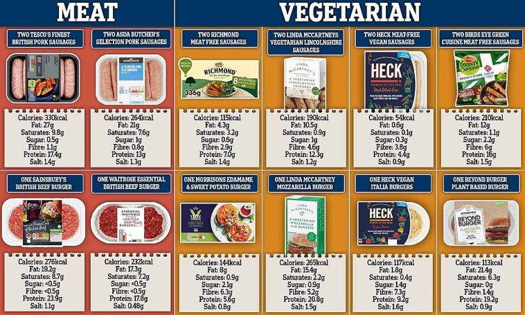 圖2:比較素食香腸、素食漢堡肉排、新鮮香腸和新鮮漢堡肉排之間的鹽、糖、脂肪、蛋白...