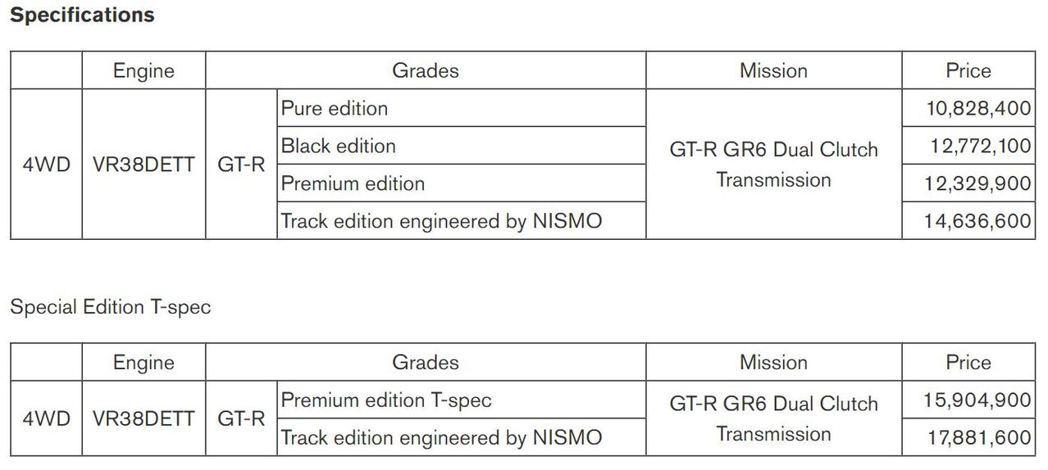 2022 Nissan GT-R車型價目表(日規)。 摘自Nissan