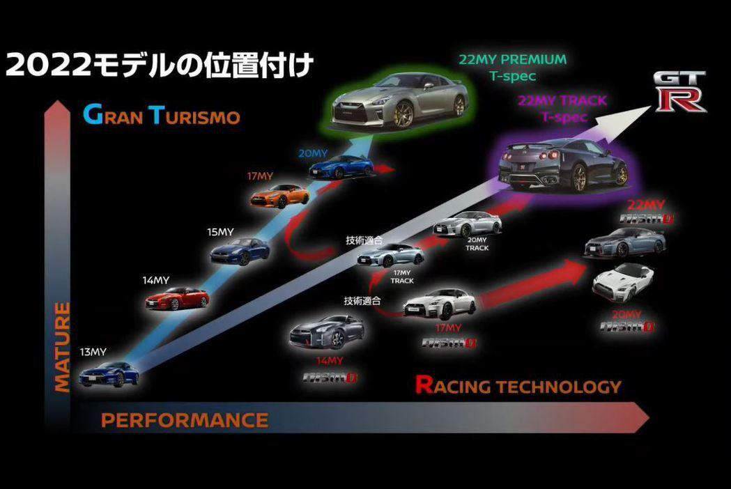 Nissan GT-R自2013年後的產品走向。 摘自Nissan