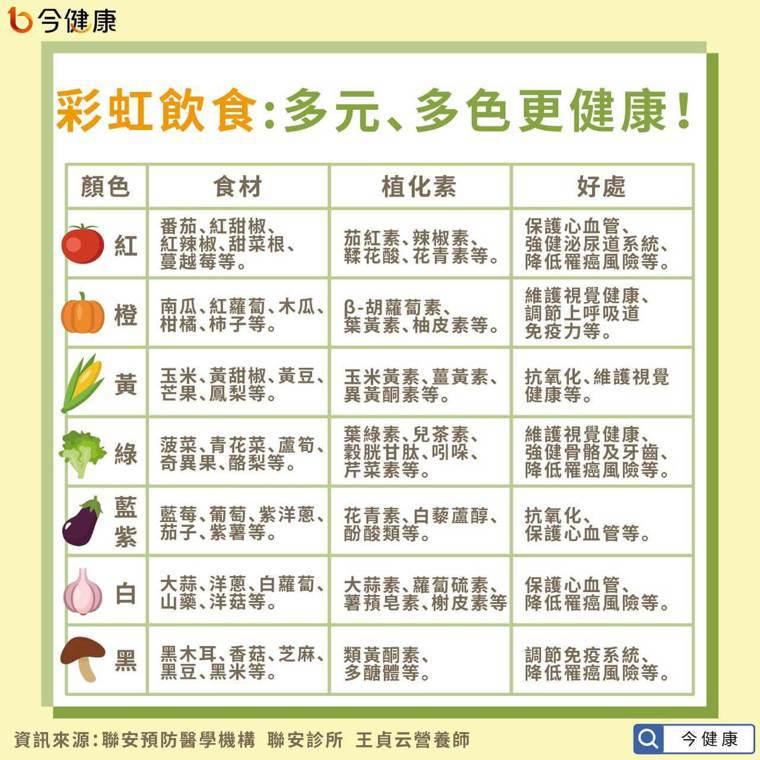 常見6大植化素,廣存於各種植物性食材! 圖/今健康提供