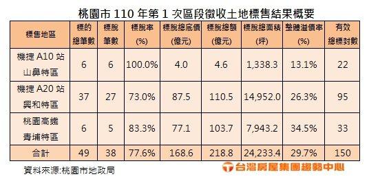 桃園市2021年第1次區段徵收土地標售結果概要。 台灣房屋集團趨勢中心/提供
