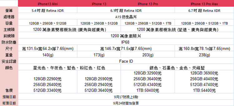 iPhone 13系列規格