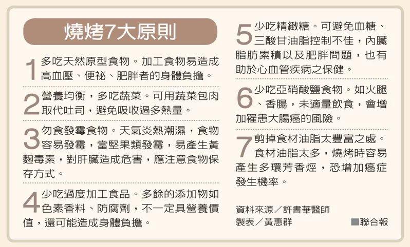 燒烤7大原則  圖/黃惠群 製表